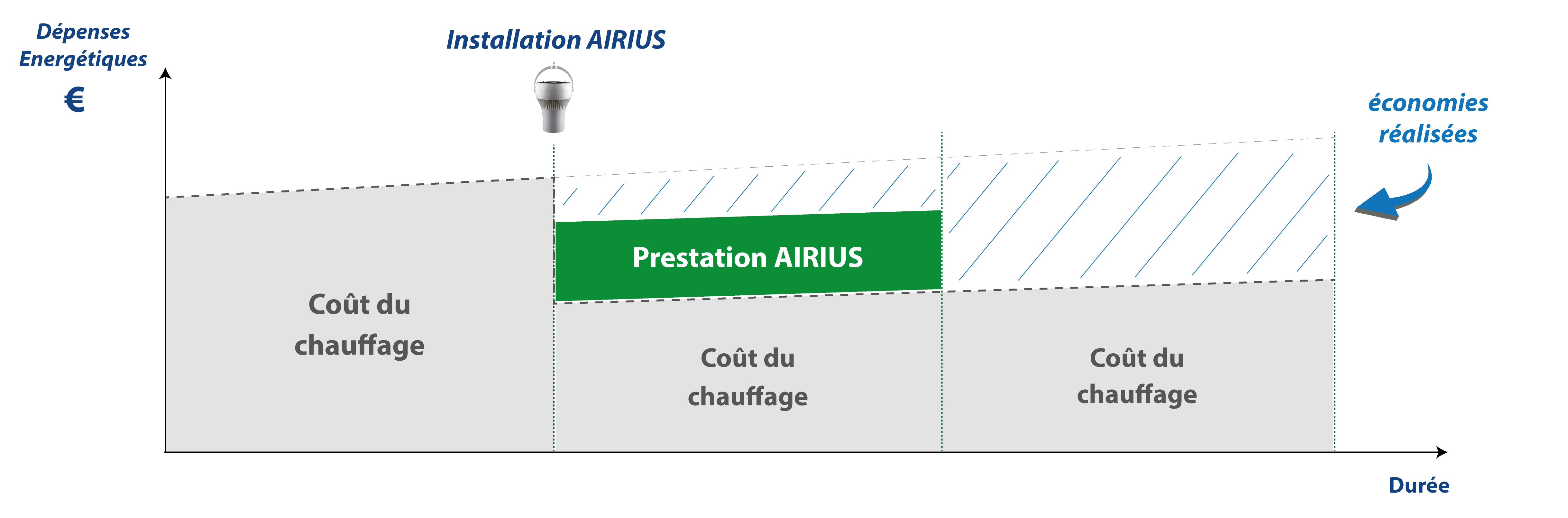 https://www.airius.solutions/wp-content/uploads/Schema-depenses-energetiques-FR.png